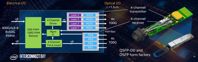 Structure Of 400g Optical Transceiver