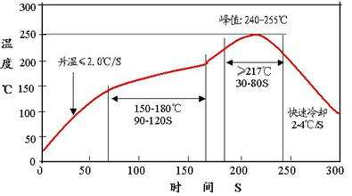 Typical Reflow Temperature Curve